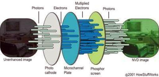 intensifier camera wiring diagram  intensifier  free